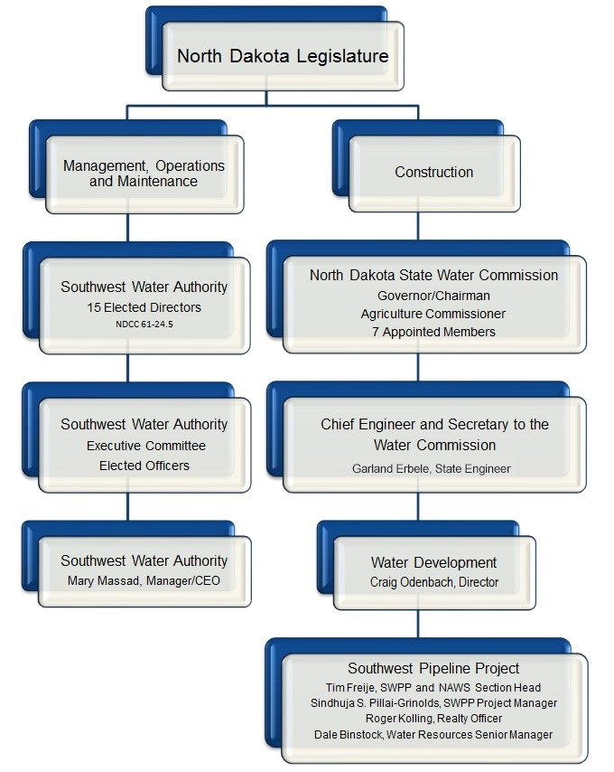 Organizational Chart « Southwest Water Authority